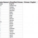 Tibetan Names in Simplified Chinese